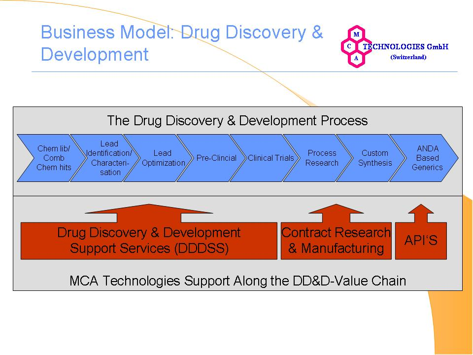 contract drug discovery  u0026 development services